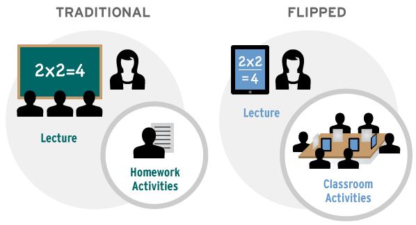 Flipped classroom succesvol toegepast bij een financiële instelling