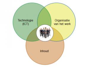 Werk- en leerEcosysteem
