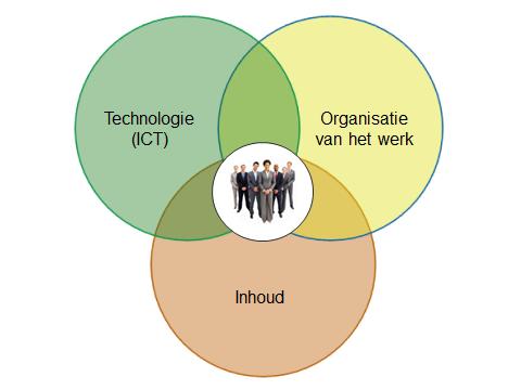 De stap na 70-20-10: werk- en leerEcosysteem