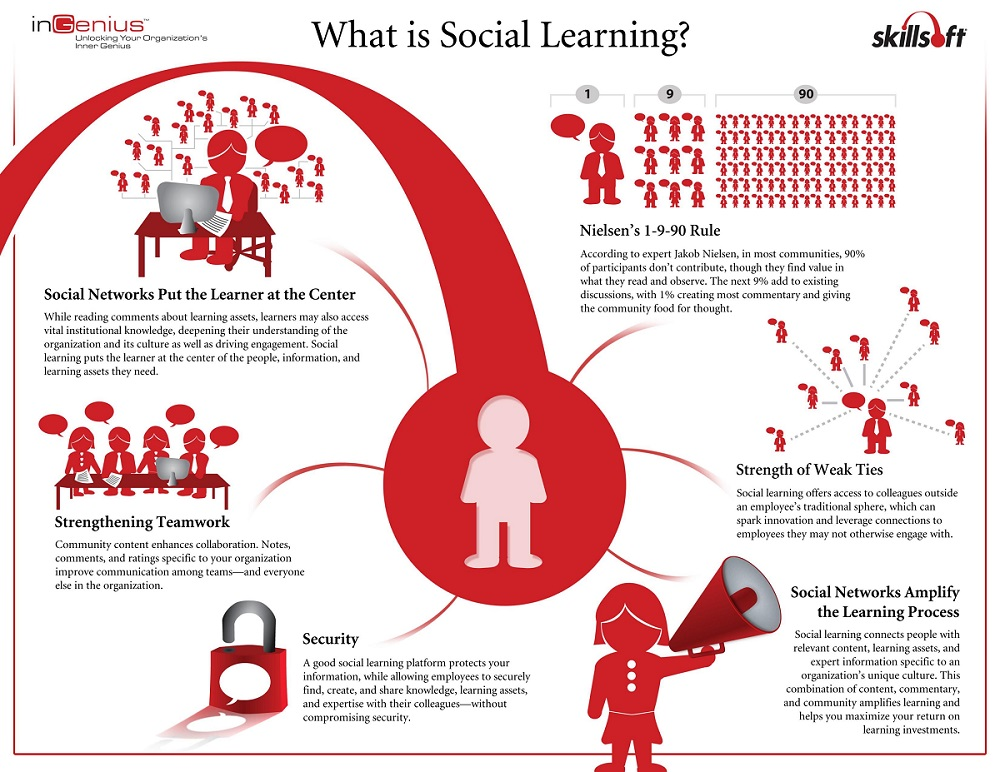 Infographic social learning