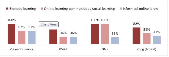 Investeren in digitale leermogelijkheden